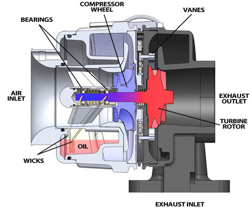 VATN VGT VTG Turbo Shelby Porsche Aerodyne Turbocharger Variable Geometry Area Nozzle Turbine Drawing Schematic Diagram