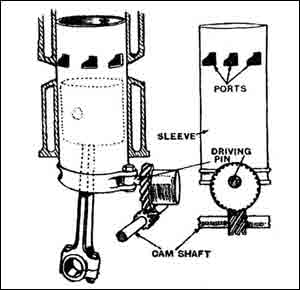 Sleeve Valve Engine Motor Schematic Diagram Drawing Operation How It Works