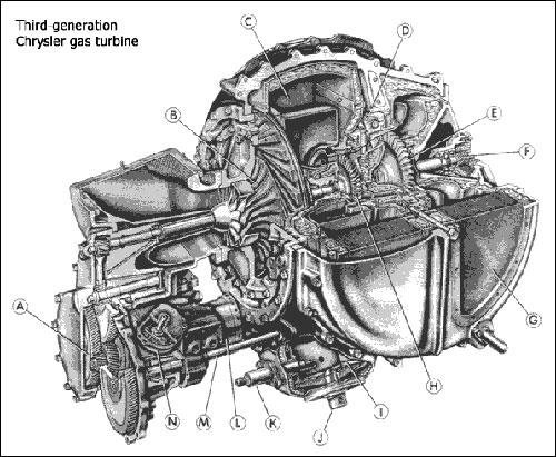 Chrysler Turbine Car Jet Engine Gas Engine Motor Powerplant Cutaway Diagram Schematic Drawing