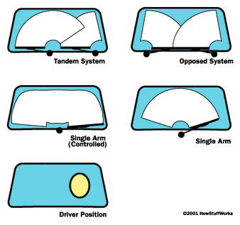 Mercedes Benz Merc MB Monoblade Mono Single Windshield Windscreen Wiper Diagram Schematic Drawing Coverage Pattern